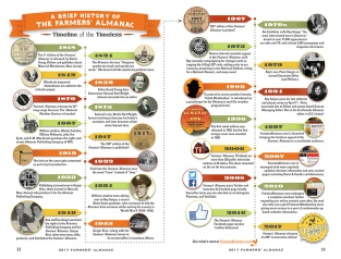 A timeline of the Farmers' Almanac