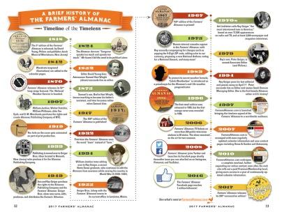A timeline of the Farmers' Almanac